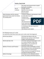 articles and revolution timeline study guide