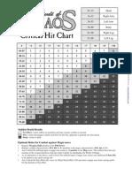 Crit Chart