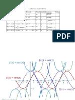 Formular AnalisFuncTrigDirectas (1)