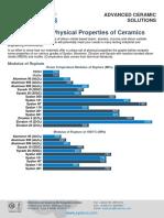 Advanced Ceramic Property Comparison
