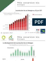 Le Pôle Conversion Bio Bretagne étudie la part du bio dans l'agriculture de la région