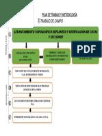 Plan de Trabajo y Metodología