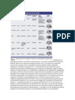 Etiologia Agnosia y Apraxia