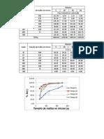 analisis granulometrico galena