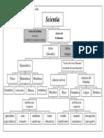 Cuadro División de Las Ciencias según Robert Kilwarby