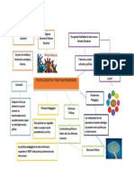 Política Educativa y Prácticas Pedagogicas. Mapa Mental