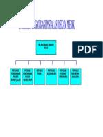 Struktur Organisasi Rm