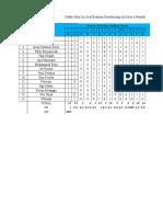 Daftar Nilai Evaluasi Bioteknologi