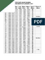 Astro Data for Rawalpindi, 2017