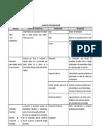 Práctica N° 3 Operacionalización 2017-2018 (1)