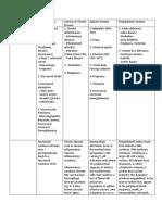 CS1 - Anemia of Diminised Erythropoiesis