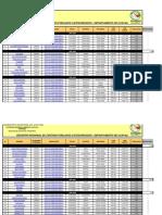 Centros Poblados Categorizados en Ucayali