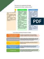 Modelos Teóricos de La Organización Del Trabajo