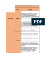 MATRIZ DE RESUMEN TEORIAS DE LA PERSONALIDAD.docx