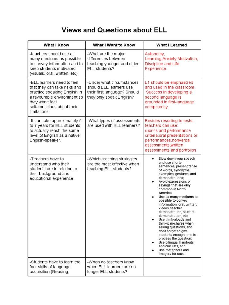 kwl chart module 1 | Human Communication | Neuropsychology