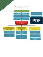 Arboles (PDF)