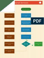 Badr International-Process Flow