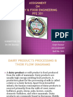 Processed Products of Milk