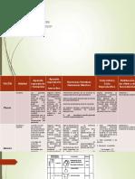 Cuadro Comparativo desarrollo embriológico