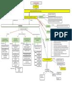 Mapa Conceptual ESI nivel Inicial (Final)