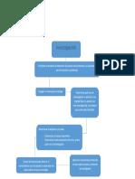 Mapa Conceptual sencillo