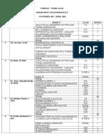 Maths Workload (1)Even Semester