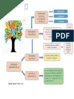 Mapa Política Educativa y prácticas pedagógica