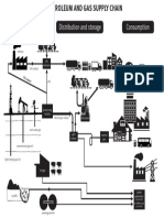 Petroleum Gas Supply Chain