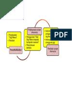 Mind Map Dr Muda