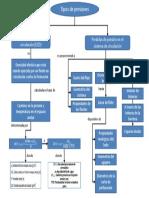 Mapa Conceptual TIPOS DE PRESIONES