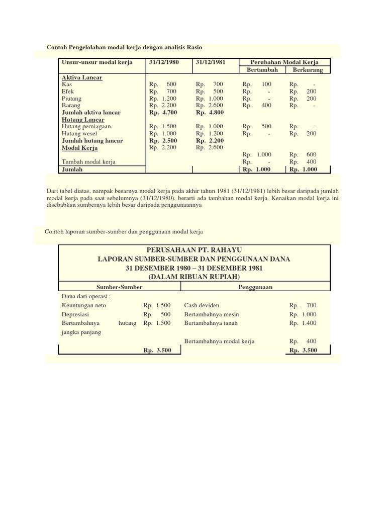Perusahaan Pt Rahayu Laporan Sumber Sumber Dan Penggunaan Dana 31 Desember 1980 31 Desember 1981 Dalam Ribuan Rupiah
