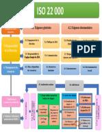 Carte Conceptuelle ISO 22000