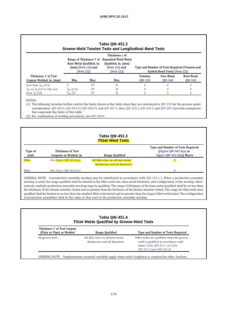 asme section ix 2015 pdf free download