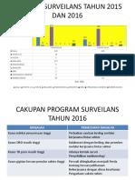 Cakupan Surveilans Tahun 2015 Dan 2016