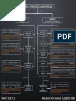 Mapa Conceptual Estática y Resistencia de Materiales