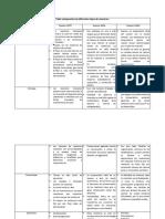 Tabla Comparativa de Diferentes Tipos de Reactores