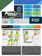 Keputusan ujian kemalangan Perodua Myvi 2018