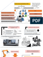 Tecnologias en Manufactura