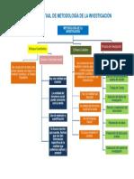 Mapa Conceptual de Metodologia de La Investigación