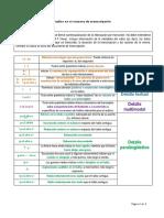 Detalles en El Sistema de Transcripción_colores