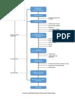 Plant Design Procedure and Worflow Method