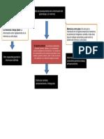 Modelo de La Informacion