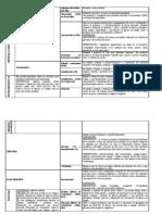 tabela sist endocrino