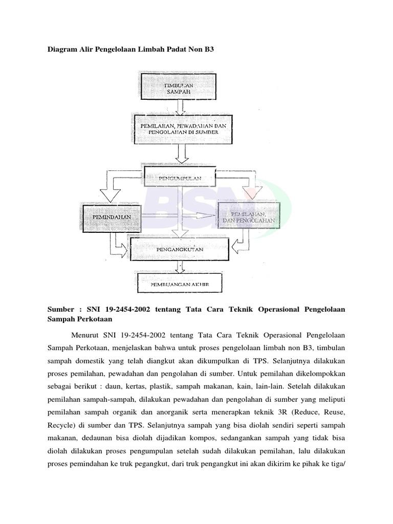 Diagram alir pengelolaan limbah padat non b3 1536702320v1 ccuart Gallery