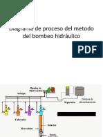Diagrama de Proceso Del Metodo Del Bombeo Hidráulico
