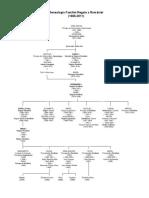 Arborele Genealogic Regal