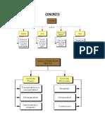 Características y Comportamiento Del Hormigón