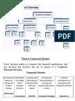 Corporate Finance Basic