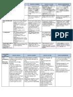 Caracteristici Distinctive Pentru Stilurile de Învățare - Liceu