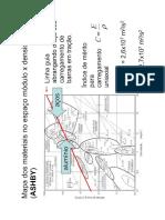 Mapa Ashby - Modulo vs Densidade